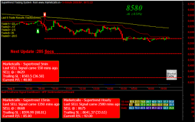 Singapore Nifty Live Chart Sgx Nifty How Does It Affect My Trading Trading Tuitions