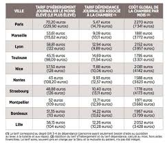 les prix pratiqués par les ehpad dans les dix plus grandes villes de france