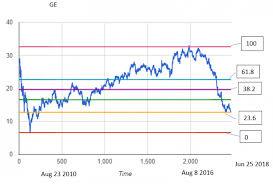 Fibonacci Stock Trading Using Fibonacci Retracement For