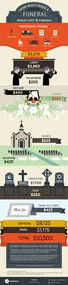 funeral costs infographic 1
