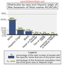 ACACIA First Name Statistics by MyNameStats.com