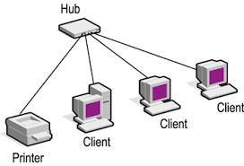 local area networks   unit  sec bstar topology