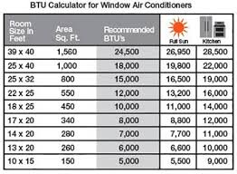 Window Air Conditioner Sizing Chart Btu Room Size Ac Dhlm Info