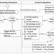 Message Flow Chart Of Verification Of A Booking Ticket