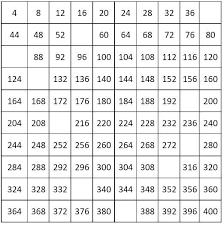 Free Printable Number Chart Number Chart 200 To 300 Bedowntowndaytona Com