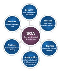 What Is Service Oriented Architecture Service Oriented Architecture Batish Technologies Batish