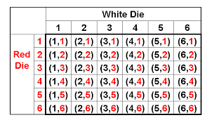 Sum Of 2 Dice Chart Curious Sum Of Two Dice Chart Craps Dice Chart Die Rolling
