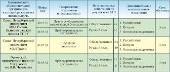 Обучение в образовательных организациях системы МВД России Ленина д 64 120 кабинет или в отдел полиции по месту жительства Дополнительную информацию можно получить по телефонам 40 72 03 40 60 79