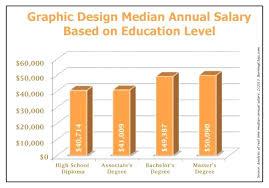 Annual Salary Of An Interior Designer Custom Design