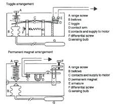 freezer thermostat wiring freezer thermostat wiring diagram wiring Defy Fridge Thermostat Wiring Diagram built hotpoint refrigerator thermostat getrithm me kenmore freezer 106 thermostat wiring diagram outstanding inside of a Honeywell Thermostat Wiring Diagram