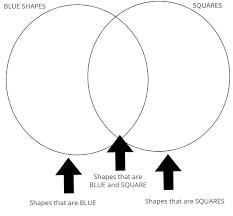 Parts Of A Venn Diagram Venn Diagrams 3rd Grade Math Class Ace