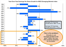 year over year earning per share growth for msci emerging markets index