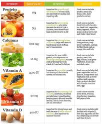 D Food Vitamin Nutrition Chart Nutriton Is So Important