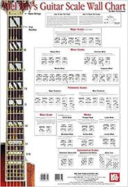 Guitar Scale Wall Chart Mike Christiansen 9780786667147