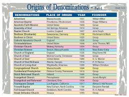 The Baker Book Of Bible Charts Maps And Timelines Origins Of Denominations 1 Assemblies Of God Churches