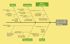 total quality management value   cause and effect diagram software    cause and effect analysis