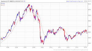 Eastern European Stock Market Indices