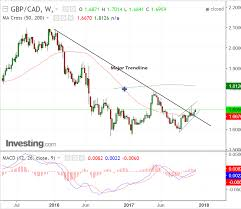 Cad To Gbp Chart Pound To Canadian Dollar 5 Day Technical Forecast Data And