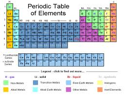 New Most Reactive Metals On The Periodic Table Design Ideas Fresh ...