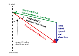 Sailing Wind Chart Americas Cup Ac72 True Versus Apparent Wind Sailing Blog