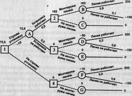 Реферат на тему дерево решений > добавлена ссылка Реферат на тему дерево решений