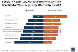 Partisanships Grip On The Affordable Care Act The Henry J