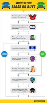 buy lease cars flow chart should you buy or lease a car instructor franchise