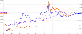 Which Asset Is A Top Gainer Silver Bitcoin Try Again
