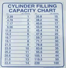 Propane Tank Weight Chart 55 Expert Propane Tank Weights Chart