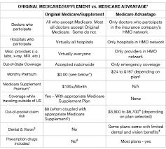 Original Medicare Medicare Supplement Vs Medicare Advantage
