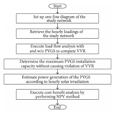 Cost Benefit Analysis Flow Chart Cost Effectiveness Analysis Of A Pvgs On The Electrical