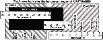 Rockwell Hardness Chart For Plastic Custom Polyurethane Molding Polyurethane Material Supplier