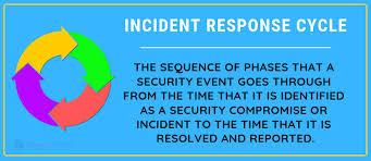 Cybersecurity Incident Response Plan Csirp Checklist 2019