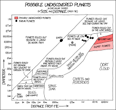 Planet Diameter Chart 1633 Possible Undiscovered Planets Explain Xkcd