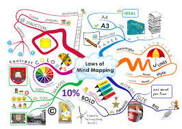 imindmap gallery imindmap mind mapping effective mind mapping guide