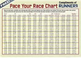 5k Timing Chart 5k Tips Palm Beach Roadrunners