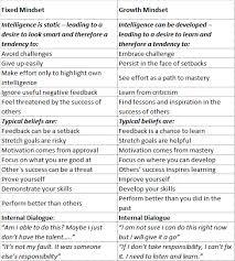 Fixed Vs Growth Mindset Chart Fixed Vs Growth Mindset Dynamic Learning