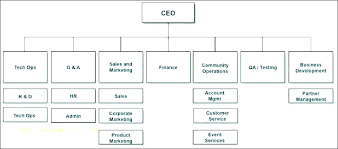 Event Company Organizational Chart Corporate Word Template Bookmylook Co