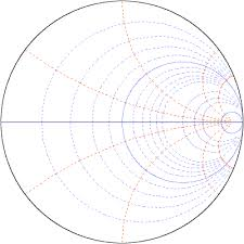 Smith Chart Simulation Software Interactive Online Smith Chart