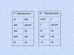 1st 2nd Declension Chart