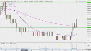Imnp Stock Chart Gex Management Inc Gxxm Stock Chart Technical Analysis