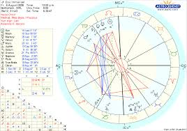 Michael Jackson Astrology Death Chart 77 Scientific Burth Chart