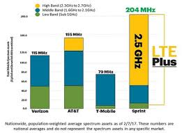 In The Land Of Unlimited Wireless Spectrum Is King Sprint
