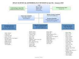 Our Organizational Chart Nasa