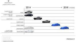 nuova maserati 2018. simple 2018 maserati production plan 600x335 at maserati alfieri coupe and cabrio  confirmed for production for nuova 2018 w