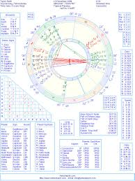 Taylor Charts Taylor Swift Natal Birth Chart From The Astrolreport A List