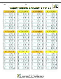 Multiplication Tables 1 10 Multiplication Table Chart Up To 12 Bluedasher Co