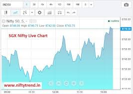 Singapore Nifty Live Chart How Can I Know Nifty Will Open Positive Or Negative Today
