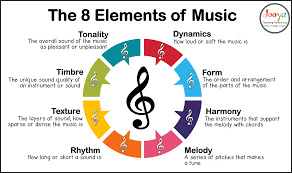 Think of the elements of music like the crucial elements of a car. What Are The 8 Elements Of Music Jooya Teaching Resources