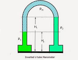 differential manometer. inverted u-tube manometer differential n